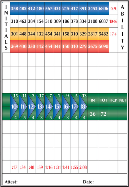 Huron Breeze Score Card